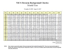 FBI NICS data